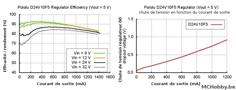 Efficacité / Rendement + Dropout sur le D24V10F5