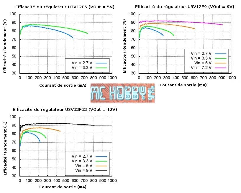 Efficacité du regulateur U3V12F9