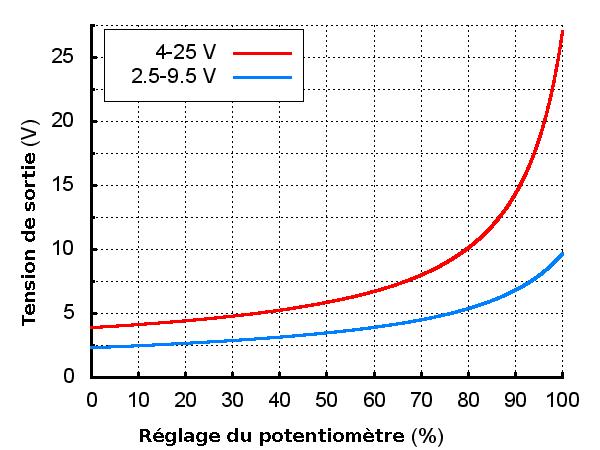 Tension de sortie en fonction du réglage potentiomètre